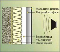 звукоизоляция стен Астрахань